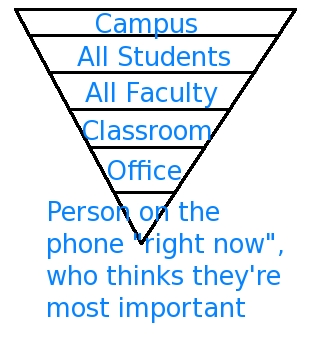 Matt's Inverse Pyramid of Importance
